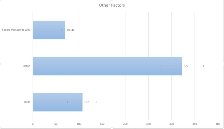 Excel graphs look good now!